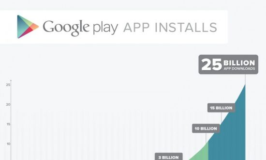 Google Play Hits 25 Billion Downloads, Offers 25c Apps