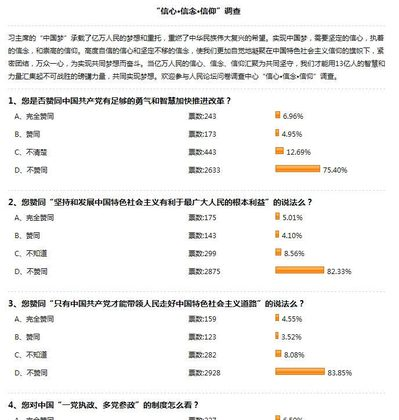 Screenshot of an online survey in China, conducted by state-run People's Daily on April 15, 2013, showing 80 percent of respondents have no confidence in the Communist Party's leadership or reform policies. The survey was deleted within one day. (Epoch Times Archive)