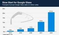 Market Prospects for Google Glass