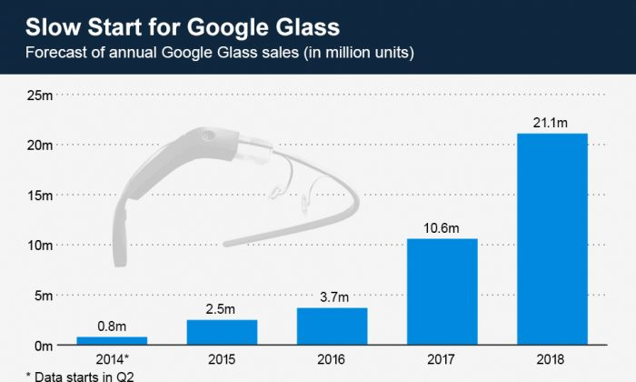 Approximately 0.8 million Google Glass units will sell in the coming year, according to a study released by BI Intelligence. 2015 and 2016 sales will also be relatively weak. (Statista)
