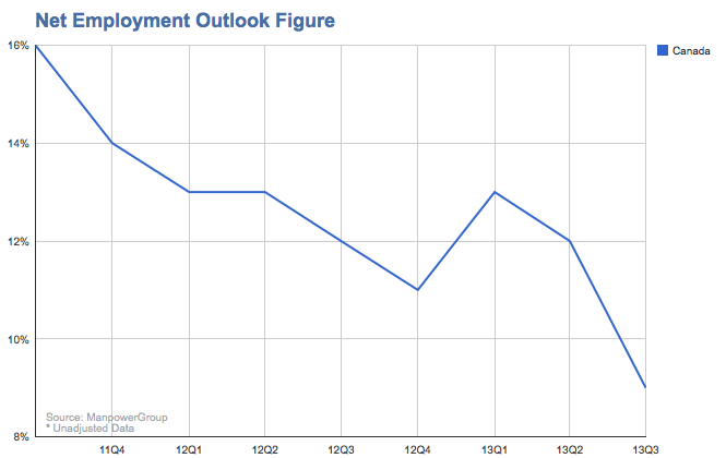 Manpower Employment Outlook's net employment figures for Canada for the past two years. (Manpower Group)