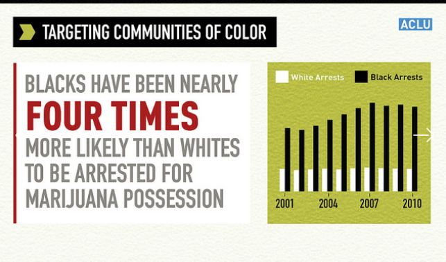 Part of a report from the American Civil Liberties Union that analyzed state and local law enforcement agency data. The Liberties Union found blacks are arrested more than whites. (Screenshot/ACLU)