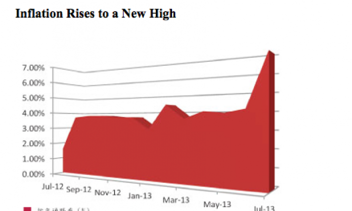 This graph shows the annual rate of inflation in Hong Kong. (Epoch Times)