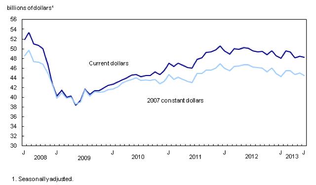 Manufacturing sales in June dropped 0.5 percent to $48.2 billion in June. (Statistics Canada)