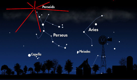 The red dot is the Perseid radiant. Although Perseid meteors can appear in any part of the sky, all of their tails will point back to the radiant. (NASA)