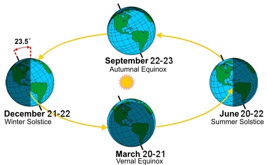 The Autumnal Equinox in 2013 marks the first day of Fall, Sunday, September 22, 2013. (NWS)
