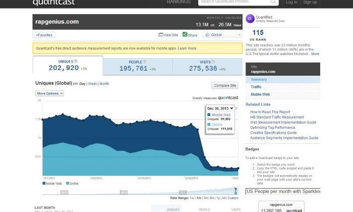 A Quantcast.com screenshot shows the traffic decrease for Rapgenius.com.