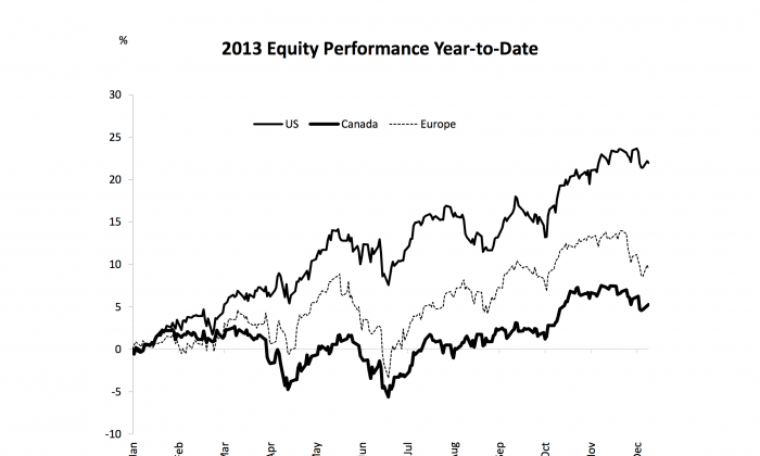 Canada's equity performance has lagged that of Europe and especially the U.S. in 2013. (Epoch Times)