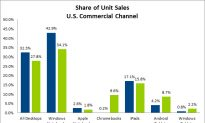 Chromebook Overtakes Macbook in Sales