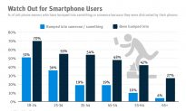 Watch Out for Smartphone Users