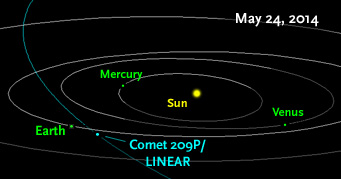(NASA /JPL/Horizons)