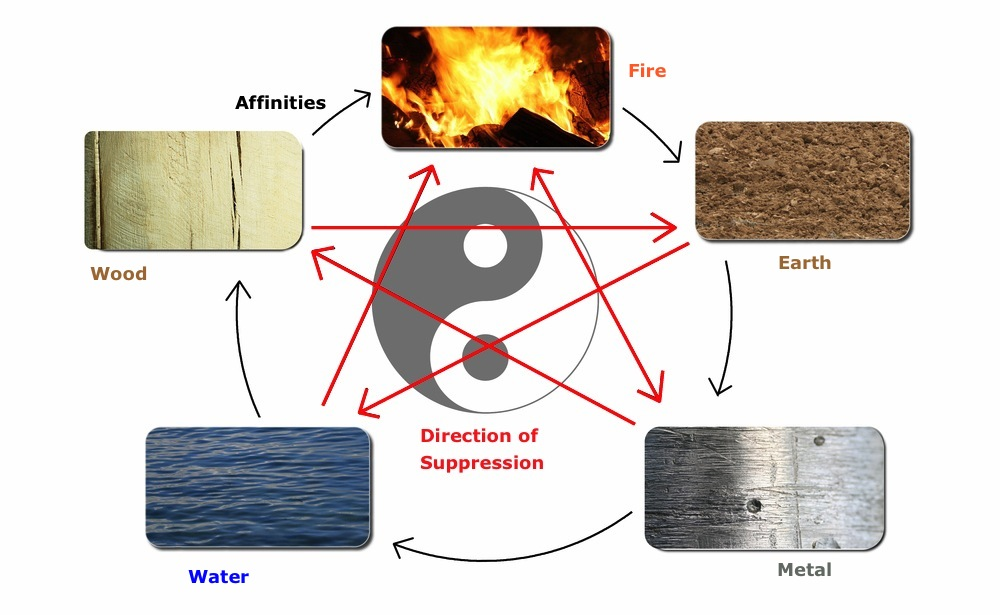 Taiji and Five Elements