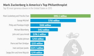 America's Top Philanthropists: Mark Zuckerberg Is No. 1 (Infographic)