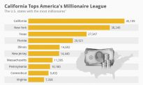 America's Millionaires: Silicon Valley vs Wall Street (Infographic)