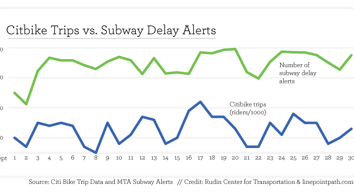 A chart showing the correlation between Citi Bike trips and subway delays. (NYU Rudin Center & linepointpath.com)