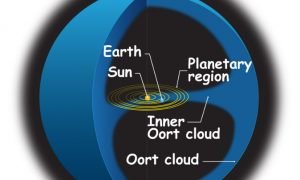 Oort Cloud Around Solar System May Tell Us About Creation, Still a Mystery