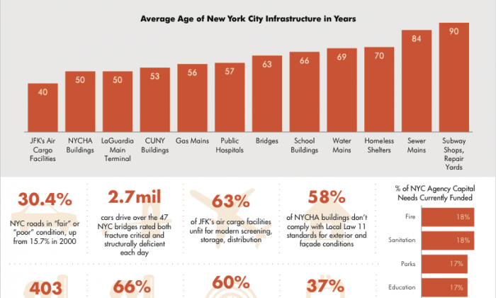"A screen shot of a chart from the ""Caution Ahead: Overdue Investments for New York's Aging Infrastructure"" report published on March 11, 2014 by the Center for an Urban Future. (Courtesy of Center of an Urban Future)"