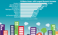 Census Finds New York City Metro Area Growing
