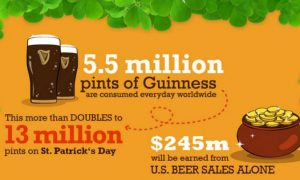 St. Patrick's Day is Big Business in the United States (Infographic)