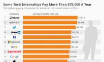 Some Tech Internships Pay More Than $75,000 a Year
