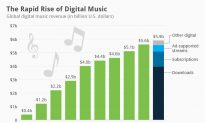 The Rapid Rise of Digital Music (Infographic)