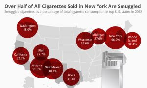 More Than Half of All Cigarettes Sold in New York Are Smuggled