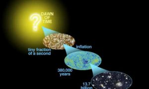 Key Discovery Related to Big Bang Theory Unveiled: Evidence of Cosmic Inflation