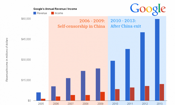 After exiting China in 2010, Google's revenue and income have grown almost 250% over four years. (Graphics: Epoch Times)