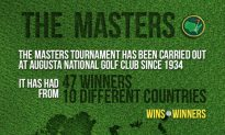 The Masters Tournament History Summed Up (Infographic)
