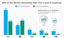 64% of the World's Extremely Poor Live in Just 5 Countries (Infographic)