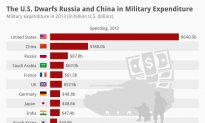 US Dwarfs Russia, China in Military Expenditure (Infographic)