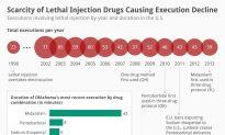 Scarcity of Lethal Injection Drugs Causing Execution Decline
