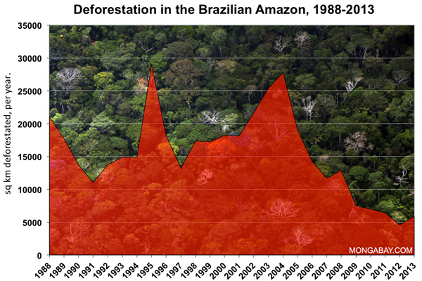 Annual deforestation in the Brazilian Amazon since 1988. Clearing has declined sharply since 2004. (news.mongabay.com)