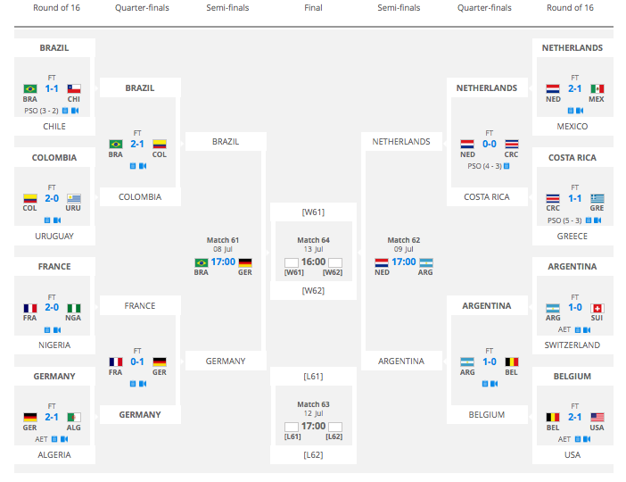 World cup betting results rules for blackjack betting chart