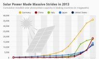 Solar Power Made Massive Strides in 2013 (Infographic)
