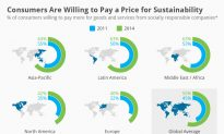 Consumers Are Willing to Pay a Price for Sustainability (Infographic)