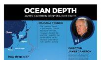 Deepsea Challenger Ocean Depth Infographic