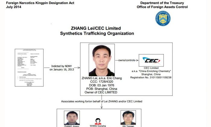 A graphic from the Department of Treasury shows drug kingpin Zhang Lei and his associates. Lei was one of main suppliers of synthetic drugs in the United States and Europe. (Department of Treasury)