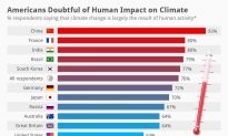 Americans Doubtful of Human Impact on Climate
