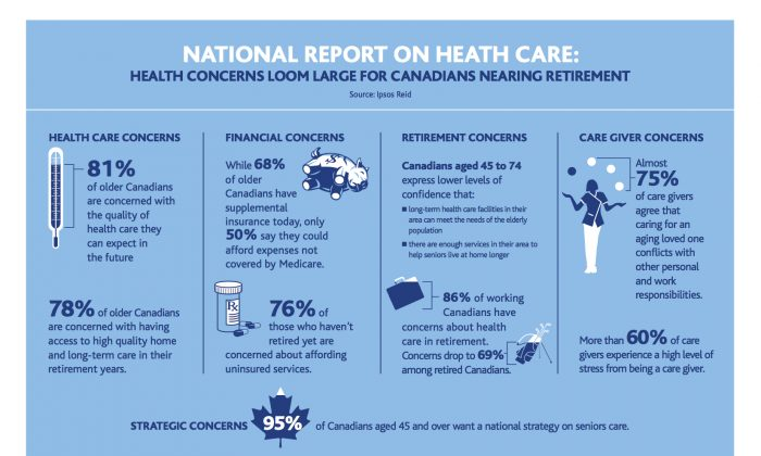 The Canadian Medical Association's 14th annual National Report Card on Health Care shows a similar trend seen in its previous reports, with baby boomers increasingly concerned about the outlook of health care as they age. (Canadian Medical Association)