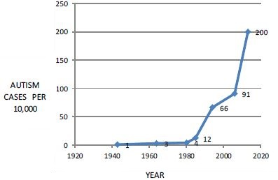 Prevalence of Autism Over Time