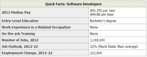 2012 Figures (taken from bls.gov's Occupational Outlook Handbook)