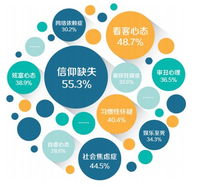 """The issues of greatest social concern are highlighted in a graphic prepared by People's Tribune, a state media outlet. In the center is """"lack of faith,"""" which 55.3 percent of people identified as the biggest issue. (Screenshot via People's Daily)"""