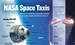NASA Reveals New Spaceships—Boeing and Elon Musk's SpaceX (Infographic)