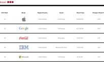 Tech companies claim top spots for best global brands