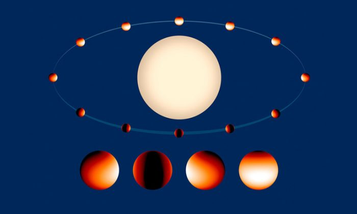 A temperature map of exoplanet WASP-43b: The white-colored region on the daytime side is 2,800 degrees Fahrenheit. On the nighttime side, temperatures drop below 1,000 degrees Fahrenheit. (ESA, J. Bean/L. Kreidberg/K. Stevenson of the University of Chicago, NASA)