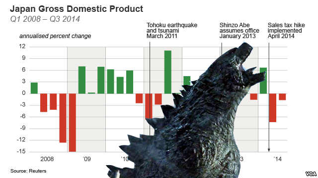 What people see when they look at recent GDP data (Source: Reuters/VOA).