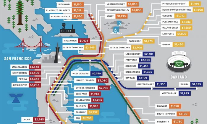 Median one-bedroom rent price near 44 stations along BART. (Radpad)