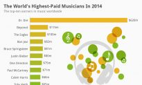 Highest-Paid Musicians of 2014: Dr. Dre Beats All