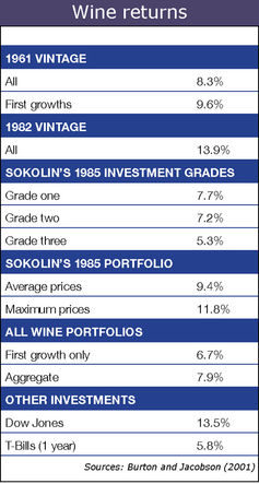This table shows the annualized nominal rates of return for various wine portfolios over the period from 1986 to 1996. (Burton and Jacobson)